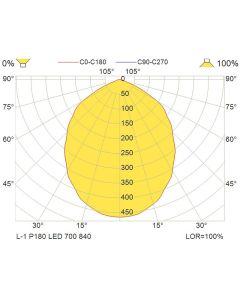 Glamox L1P229380. Dekorativ Beleuchtung L-1 P180 grau LED 700 Dali 840 C2